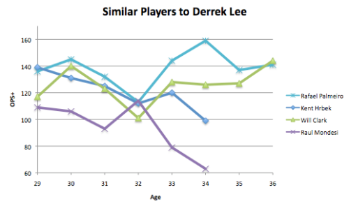 Effects of Aging on Derrek Lee's Similar Players
