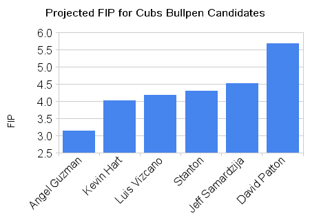 projected_fip_for_cubs_bullpen_candidates